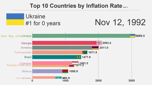 image top-10-pays-taux-inflation-1980-2018