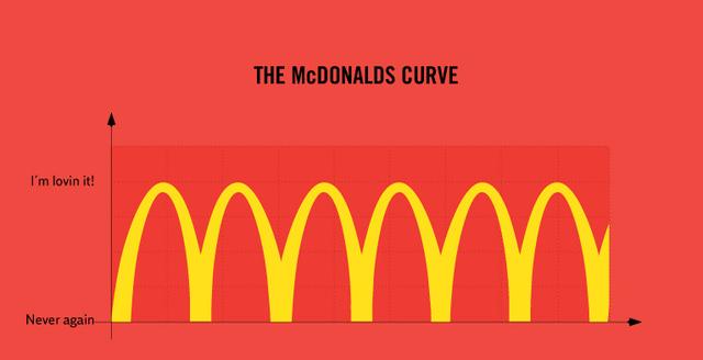 courbe-mcdonalds