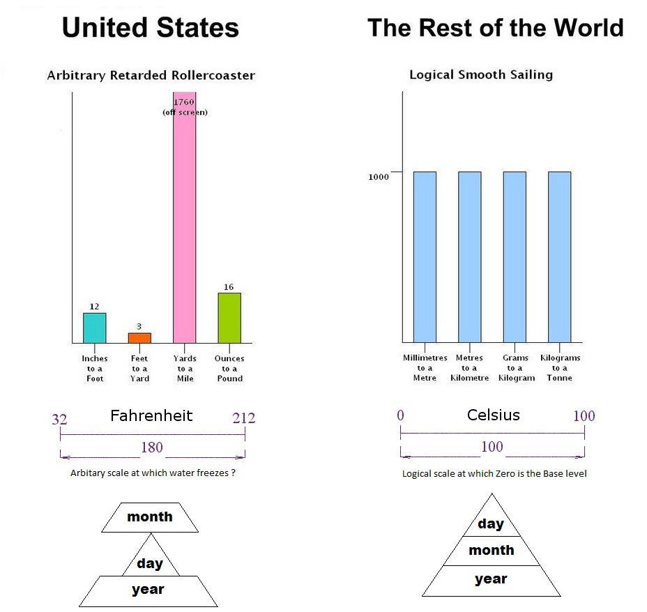 unites-mesure-etats-unis-reste-monde